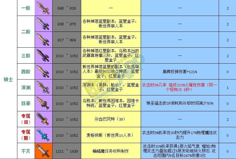 冒险岛2武器多少阶怎么判断 50级各职业武器品质及属性图鉴